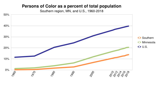 SE % of Persons of Color